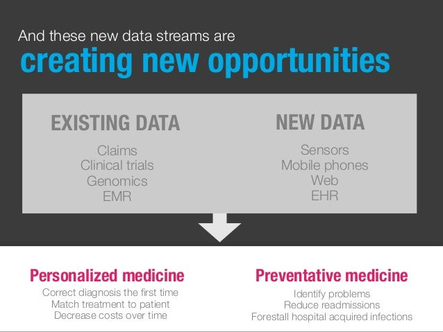 EXISTING DATA NEW DATA Claims Clinical trials Genomics EMR Sensors Mobile phones Web EHR And these new data streams are cr...