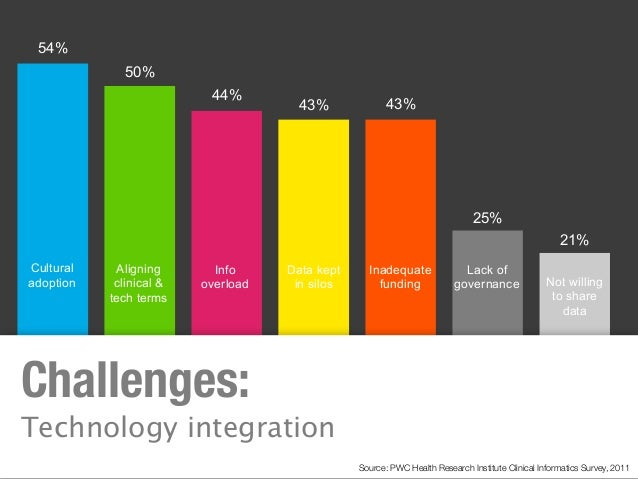 54% 50% 44% 43% 43% 25% 21% Cultural adoption Aligning clinical & tech terms Info overload Data kept in silos Inadequate f...