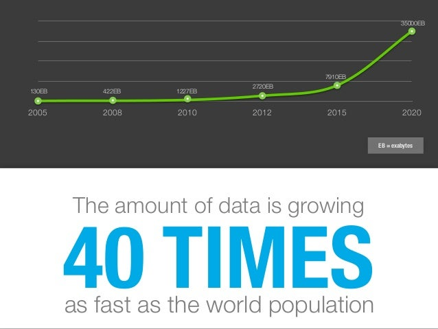 2005 2008 2010 2012 2015 2020 40 TIMESas fast as the world population The amount of data is growing 130EB 422EB 1227EB 272...