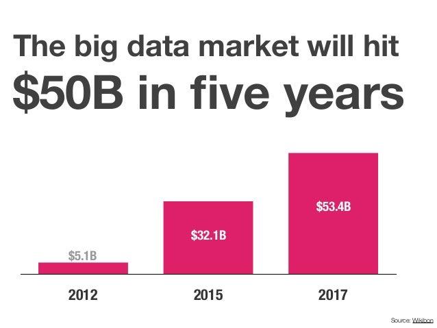 2012 2015 2017 The big data market will hit $50B in five years Source: Wikibon $5.1B $32.1B $53.4B