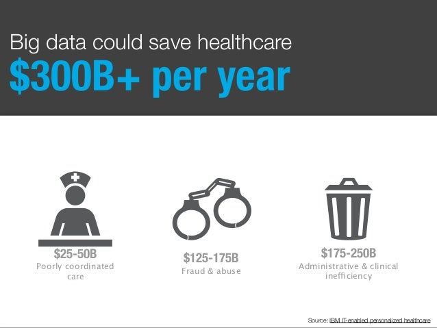 Big data could save healthcare $300B+ per year $25-50B Poorly coordinated care $175-250B Administrative & clinical ineffic...
