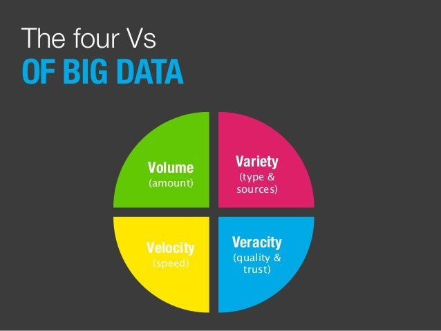 OF BIG DATA The four Vs Volume (amount) Variety (type & sources) Velocity (speed) Veracity (quality & trust)
