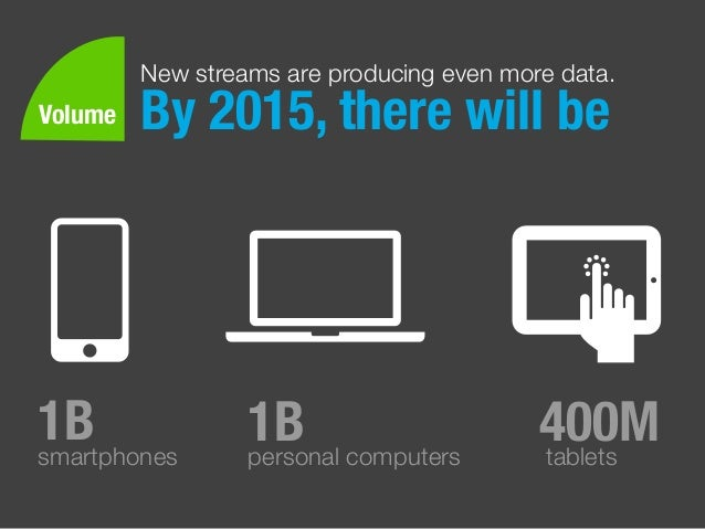 New streams are producing even more data. By 2015, there will be 1Bsmartphones 400Mtablets 1Bpersonal computers Volume