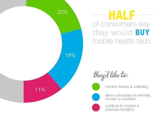 HALF of consumers say they would BUY mobile health tech they'd like to: monitor fitness & wellbeing allow a physician to re...