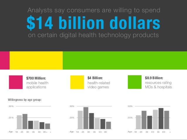 $14 billion dollars Analysts say consumers are willing to spend on certain digital health technology products $8.9 Billion...