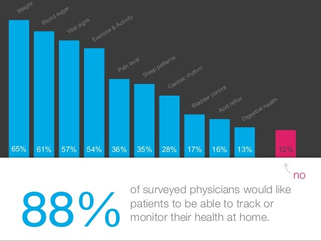 88% of surveyed physicians would like patients to be able to track or monitor their health at home. no 65% 61% 57% 54% 36%...