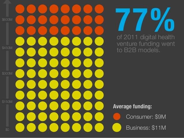 of 2011 digital health venture funding went to B2B models. $600M 77% $0 $300M $150M $450M Average funding: Consumer: $9M B...
