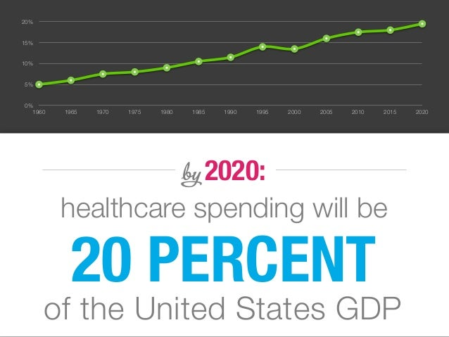 0% 5% 10% 15% 20% 1960 1965 1970 1975 1980 1985 1990 1995 2000 2005 2010 2015 2020 20 PERCENT of the United States GDP hea...