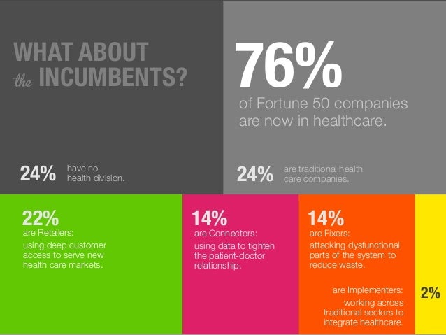 76%of Fortune 50 companies are now in healthcare. 24% have no health division. 24% are traditional health care companies. ...