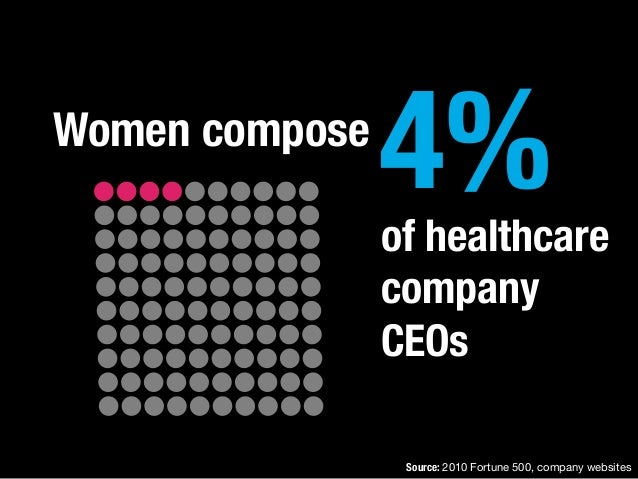 Women compose 4%of healthcare company CEOs Source: 2010 Fortune 500, company websites