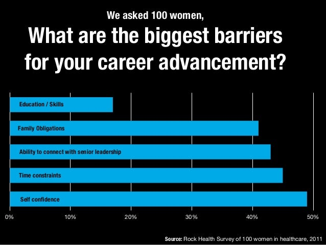 We asked 100 women, What are the biggest barriers for your career advancement? ls ns p ts e 0% 10% 20% 30% 40% 50% Family ...