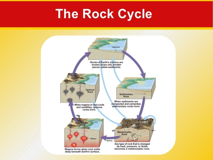 Rocks and soil formation for Soil forming minerals