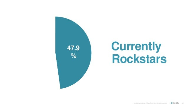 Confidential ©2008-15 New Relic, Inc. All rights reserved. 27 47.9 % Currently Rockstars