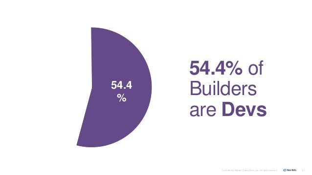 Confidential ©2008-15 New Relic, Inc. All rights reserved. 37 54.4 % 54.4% of Builders are Devs