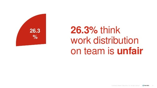Confidential ©2008-15 New Relic, Inc. All rights reserved. 40 26.3 % 26.3% think work distribution on team is unfair