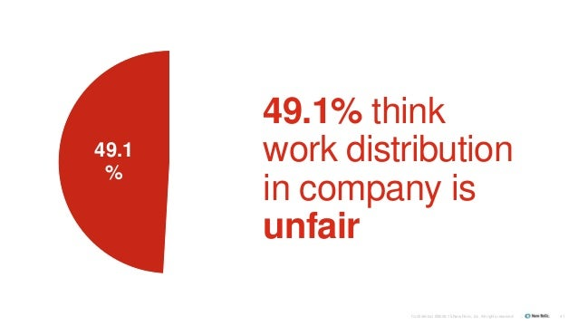 Confidential ©2008-15 New Relic, Inc. All rights reserved. 41 49.1 % 49.1% think work distribution in company is unfair