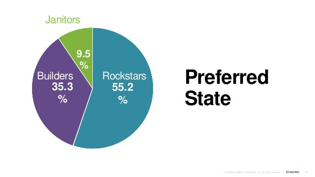 Confidential ©2008-15 New Relic, Inc. All rights reserved. 63 55.2 % 35.3 % 9.5 % Preferred State RockstarsBuilders Janito...