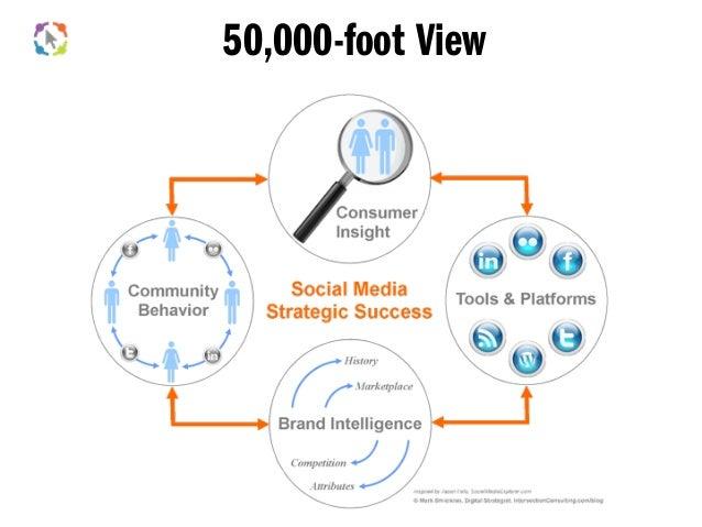 Thinking Social Strategically Slide 3