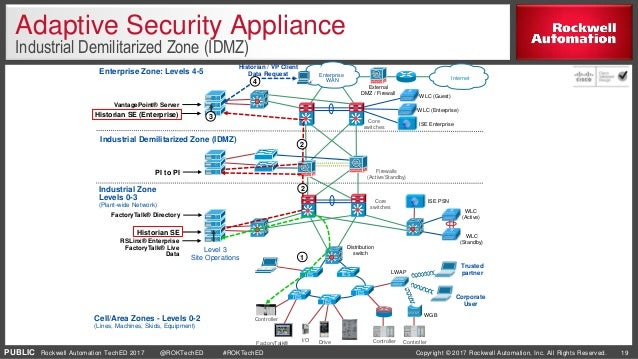 Cisco Solutions For Industrial It