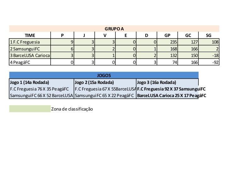 GRUPO A        TIME              P           J       V       E         D         GP       GC        SG1 F.C Freguesia     ...