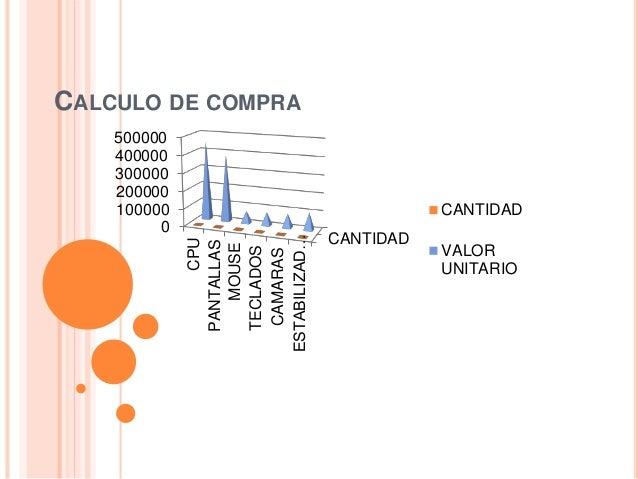 CALCULO DE COMPRA CANTIDAD 0 100000 200000 300000 400000 500000 CPU PANTALLAS MOUSE TECLADOS CAMARAS ESTABILIZAD… CANTIDAD...