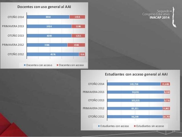 USO DE AAI POR ESTUDIANTES PRIMAVERA 2013  0% 10% 20% 30% 40% 50% 60% 70% 80% 90% 100%  ANTOFAGASTA  APOQUINDO  ARICA  CAL...