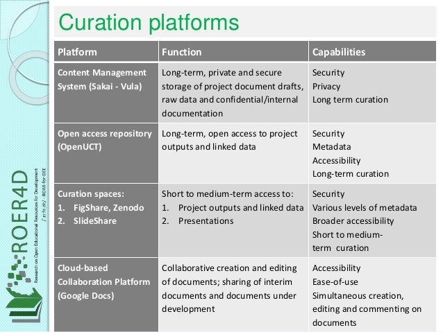 Curation platforms Platform Function Capabilities Content Management System (Sakai - Vula) Long-term, private and secure s...