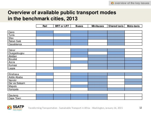 12 Overview of available public transport modes in the benchmark cities, 2013 Rail BRT or LRT Buses Minibuses Shared taxis...