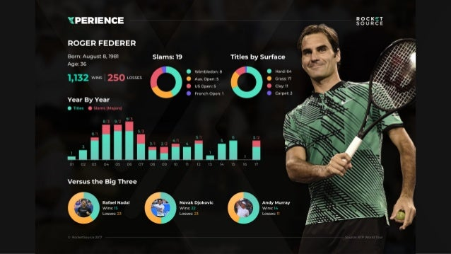 The Gift of Roger Federer to Corporate America