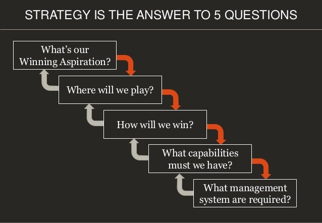 What's our Winning Aspiration? Where will we play? How will we win? What capabilities must we have? What management system...