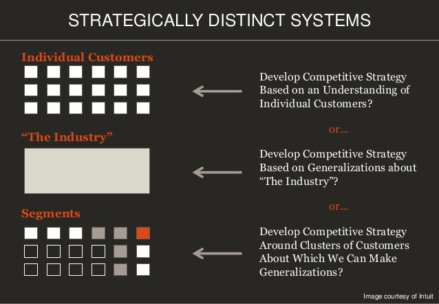 """STRATEGICALLY DISTINCT SYSTEMS Image courtesy of Intuit Individual Customers """"The Industry"""" Segments Develop Competitive S..."""