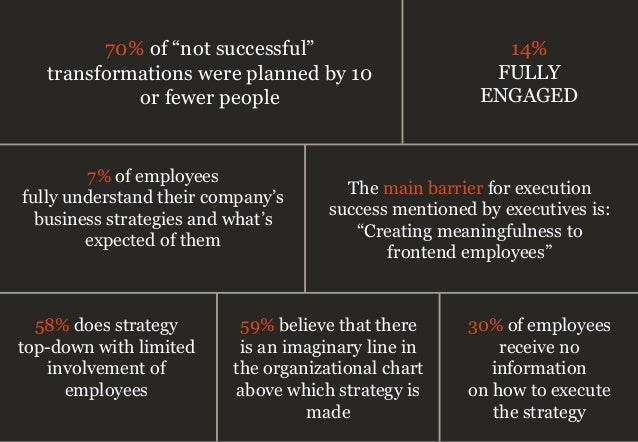 7% of employees fully understand their company's business strategies and what's expected of them The main barrier for exec...