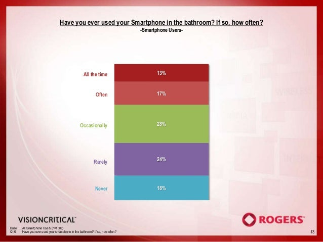 Have you ever used your Smartphone in the bathroom? If so, how often?                                                     ...