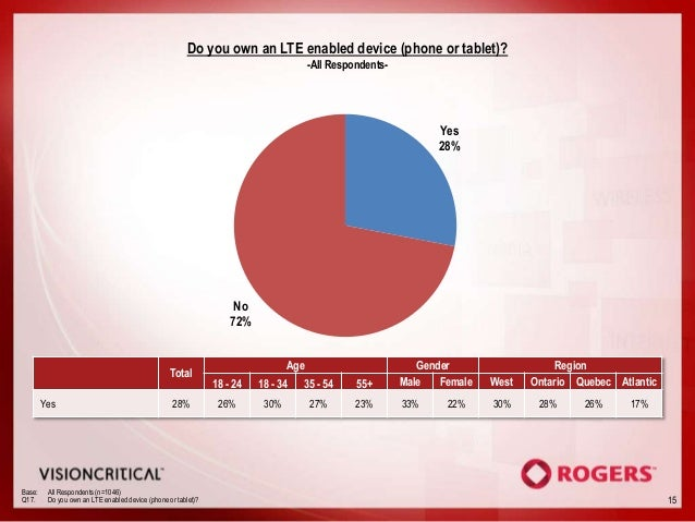 Do you own an LTE enabled device (phone or tablet)?                                                                       ...
