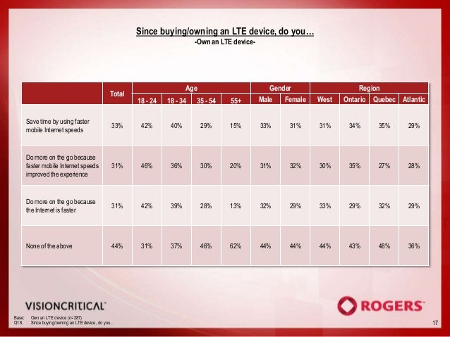 Since buying/owning an LTE device, do you…                                                                            -Own...