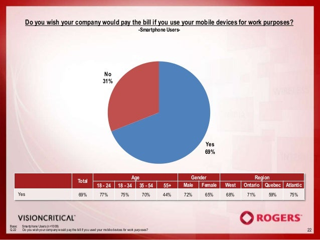 Do you wish your company would pay the bill if you use your mobile devices for work purposes?                             ...