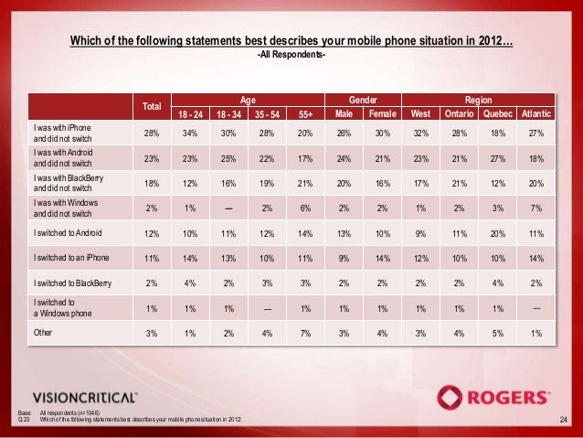 Which of the following statements best describes your mobile phone situation in 2012…                                     ...
