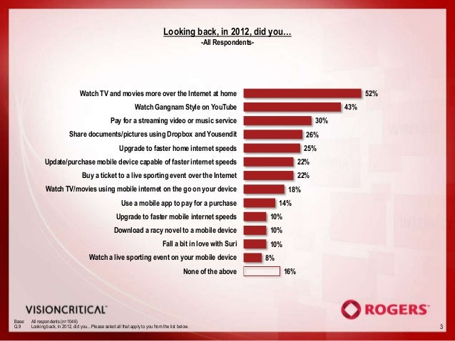 Rogers Innovation Report: 2012 trend watch Slide 3