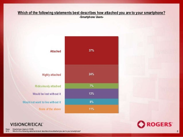 Which of the following statements best describes how attached you are to your smartphone?                                 ...