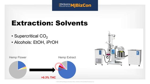 Extraction: Solvents • Supercritical CO2 • Alcohols: EtOH, iPrOH Hemp Flower Hemp Extract >0.3% THC