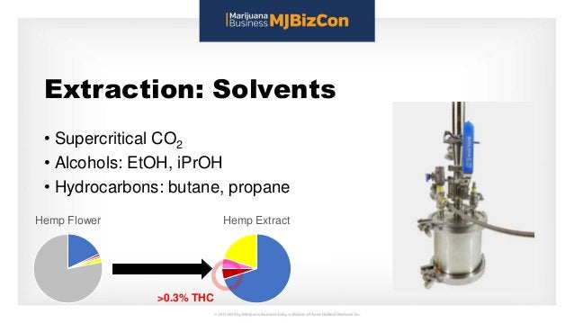 Extraction: Solvents • Supercritical CO2 • Alcohols: EtOH, iPrOH • Hydrocarbons: butane, propane Hemp Flower Hemp Extract ...