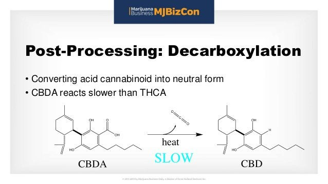 Post-Processing: Decarboxylation • Converting acid cannabinoid into neutral form • CBDA reacts slower than THCA
