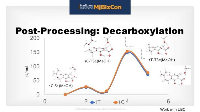 Post-Processing: Decarboxylation kJ/mol 0 50 100 150 200 0 2 4 61T 1C 1C-S1(MeOH) 1C-TS2(MeOH) 1T-TS2(MeOH) Work with UBC