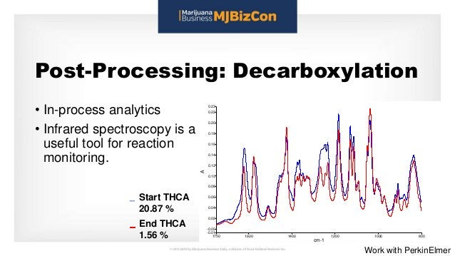 Post-Processing: Decarboxylation • In-process analytics • Infrared spectroscopy is a useful tool for reaction monitoring. ...