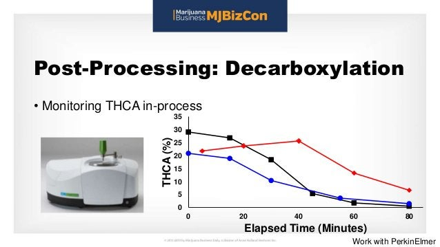 Post-Processing: Decarboxylation • Monitoring THCA in-process 0 5 10 15 20 25 30 35 0 20 40 60 80 THCA(%) Elapsed Time (Mi...