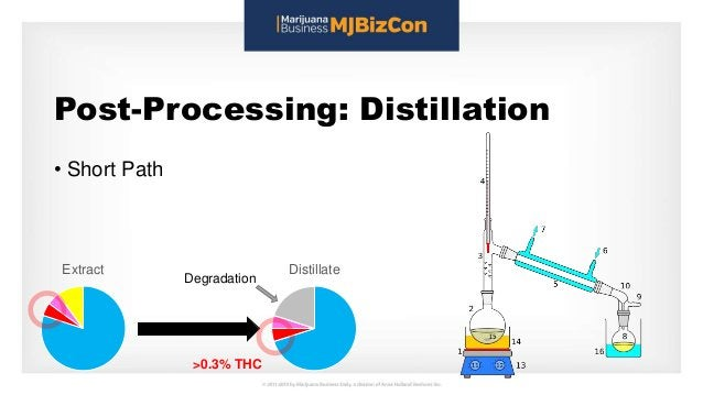 Post-Processing: Distillation • Short Path Extract Distillate >0.3% THC Degradation