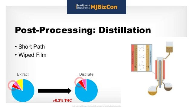 Post-Processing: Distillation • Short Path • Wiped Film Extract Distillate >0.3% THC