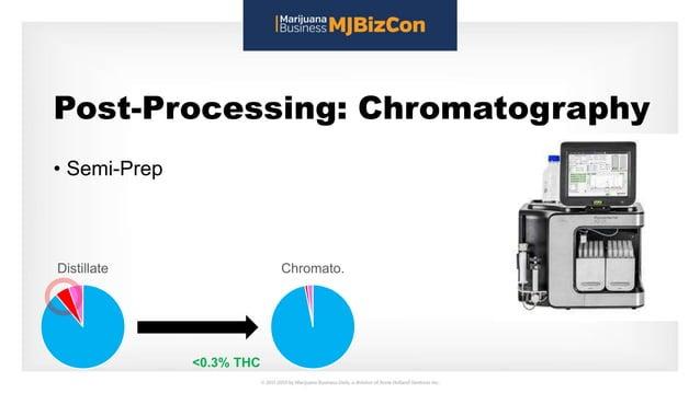 Post-Processing: Chromatography • Semi-Prep Distillate Chromato. <0.3% THC