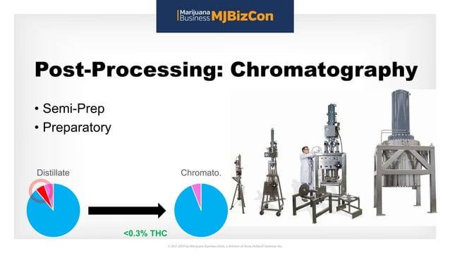 Post-Processing: Chromatography • Semi-Prep • Preparatory Distillate Chromato. <0.3% THC