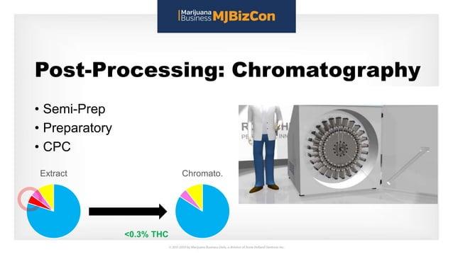 Post-Processing: Chromatography • Semi-Prep • Preparatory • CPC Extract Chromato. <0.3% THC